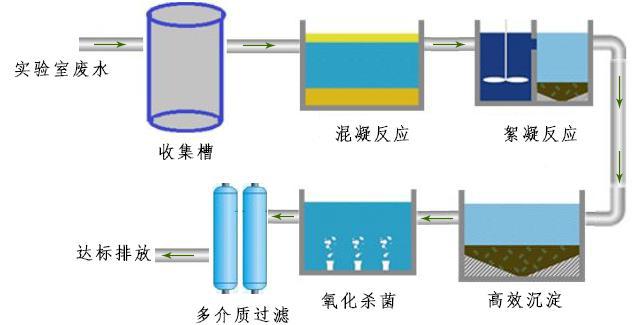 实验室废水处理流程详细步骤