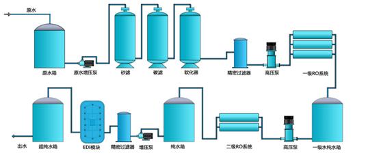 纯化水竞博电竞体育赛事平台的处理工艺流程图